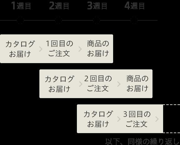 order-flow