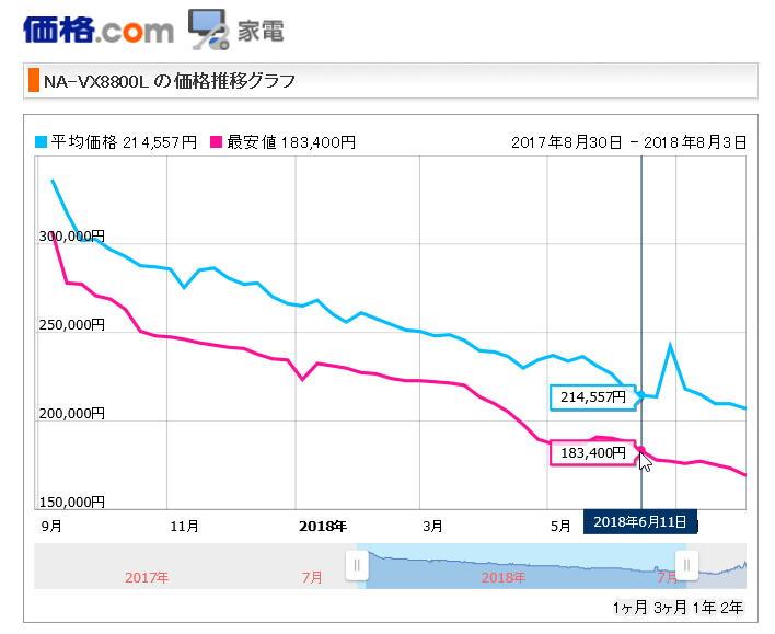 価格.com価格グラフ